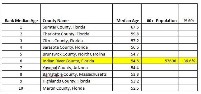 2018 demographics chart